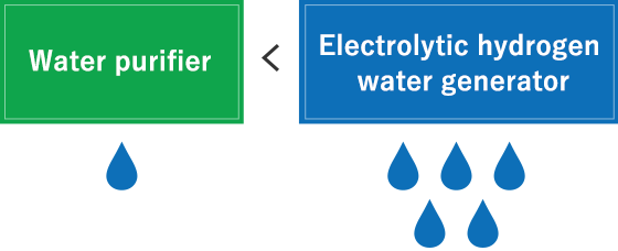HYDROGEN WATER GENERATORS HWP-55 | Fujiiryoki GLOBAL SITE